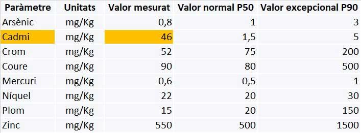 anàlisi de metalls pesants